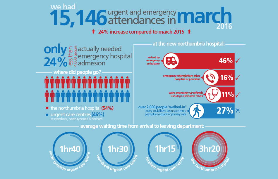 ec5a4e44615 Northumbria reminds public to use NHS services wisely after busiest winter  on record