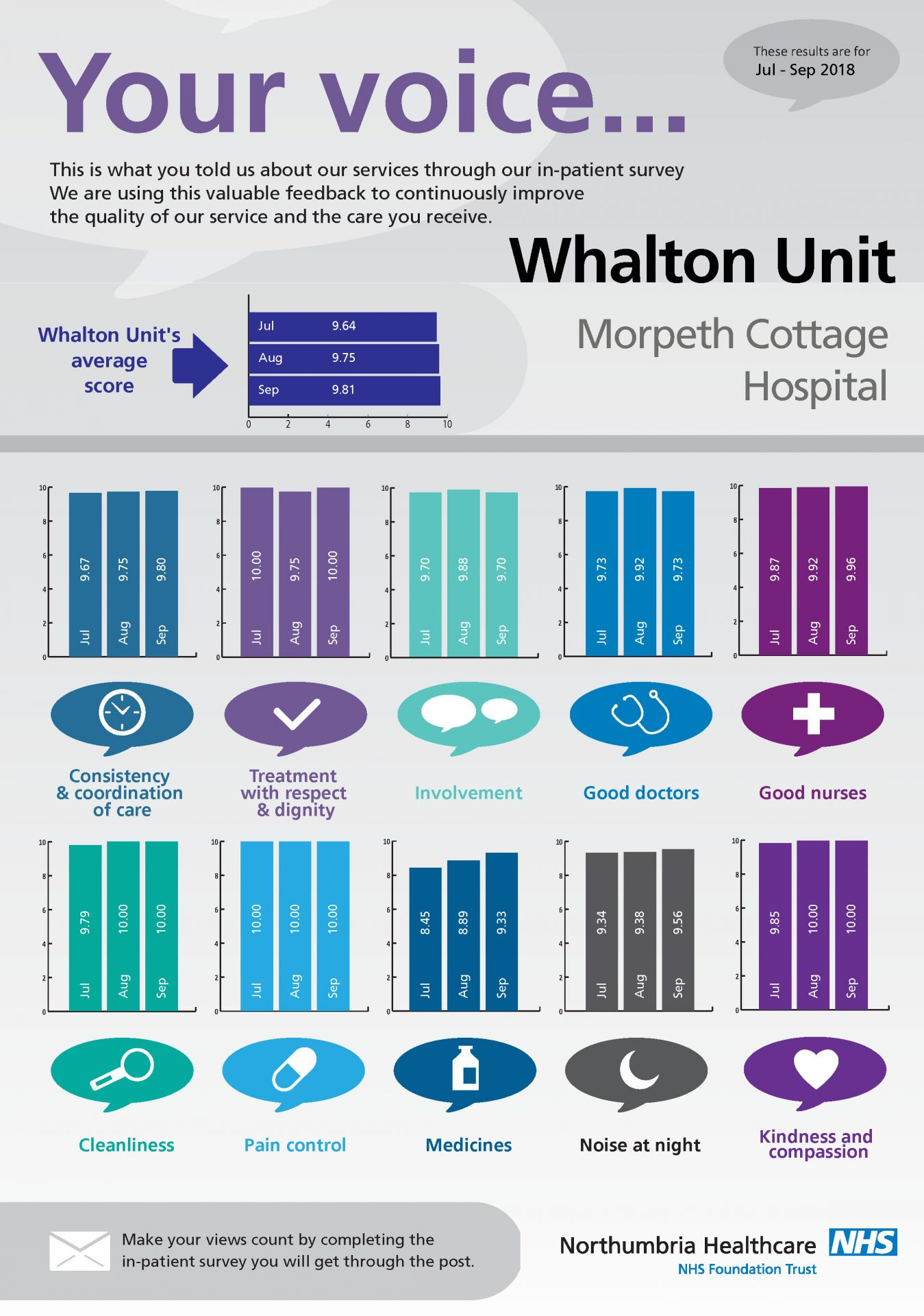 Morpeth Cottage Hospital - Whalton Unit