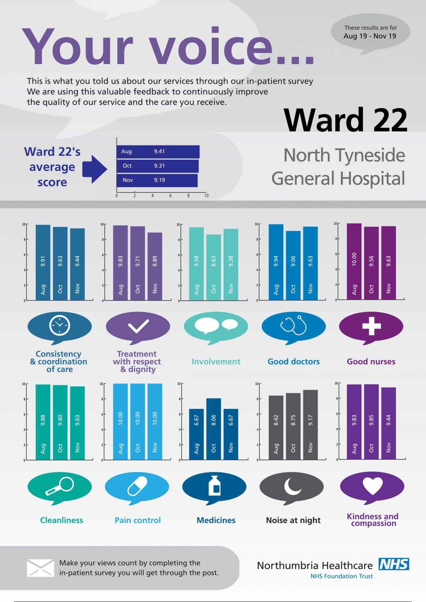 North Tyneside General Hospital - Ward 22-1