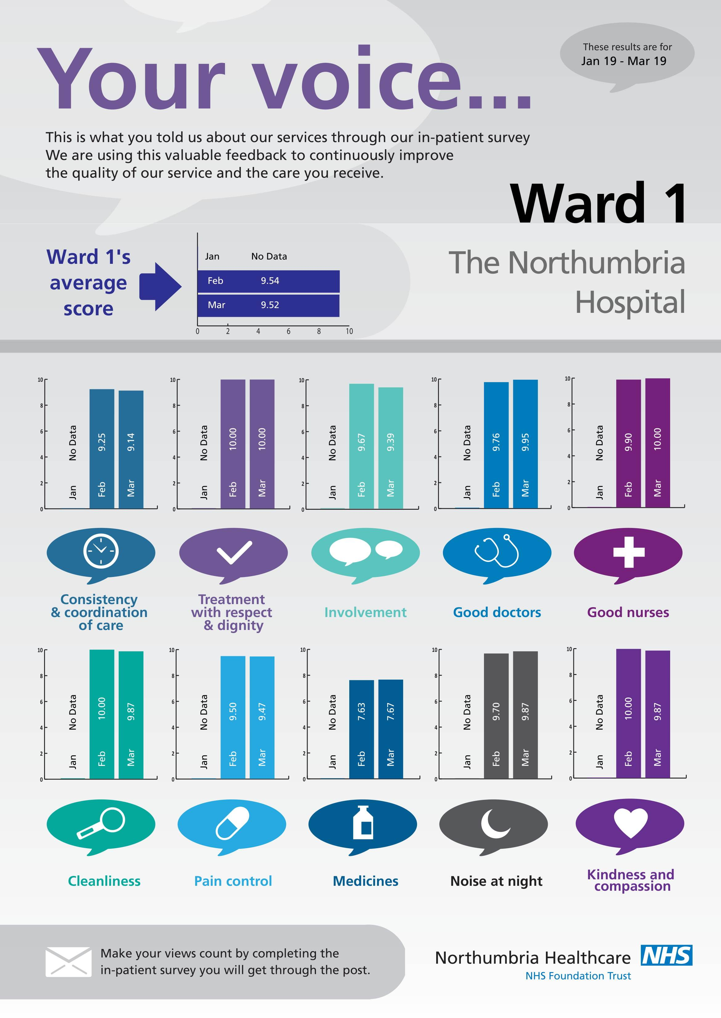 The Northumbria Hospital - Ward 1-1