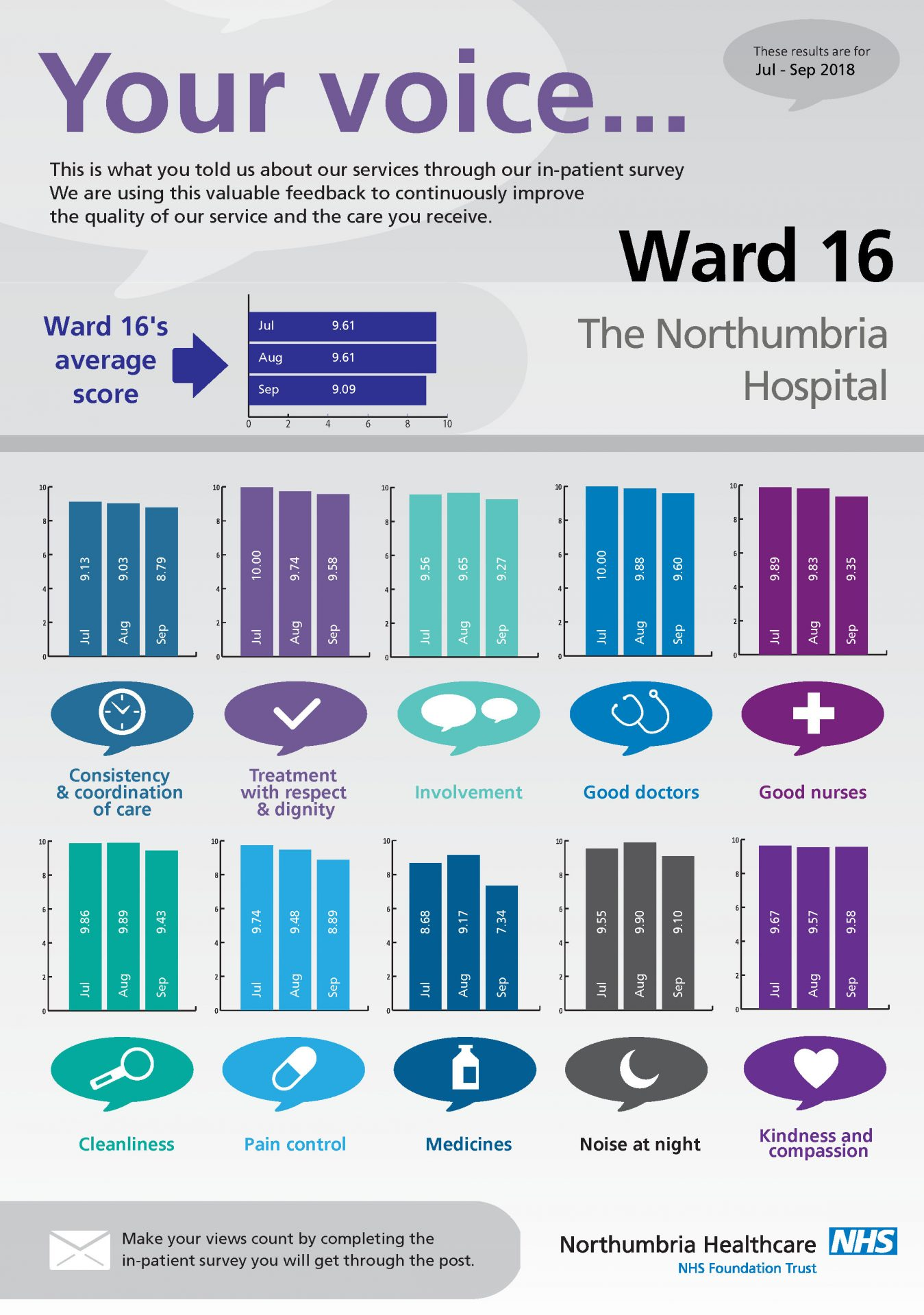 The Northumbria Hospital - Ward 16