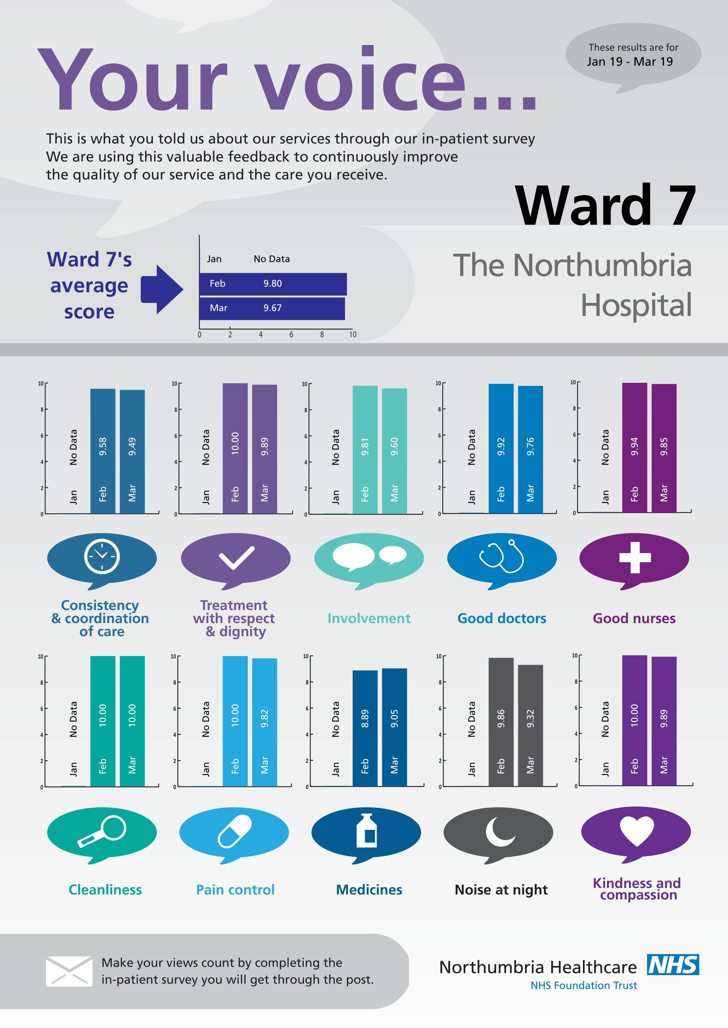 The Northumbria Hospital - Ward 7-1