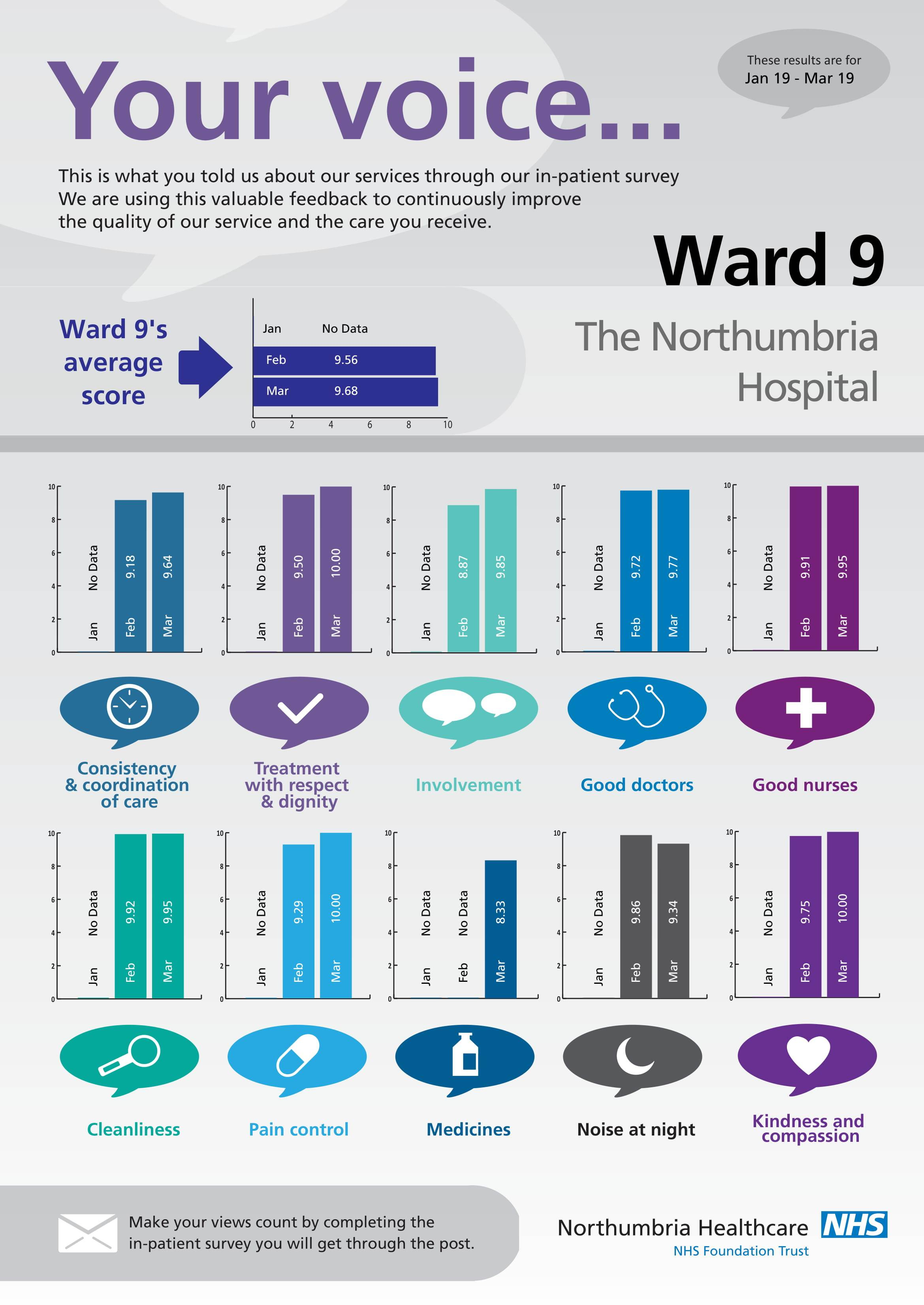 The Northumbria Hospital - Ward 9-1
