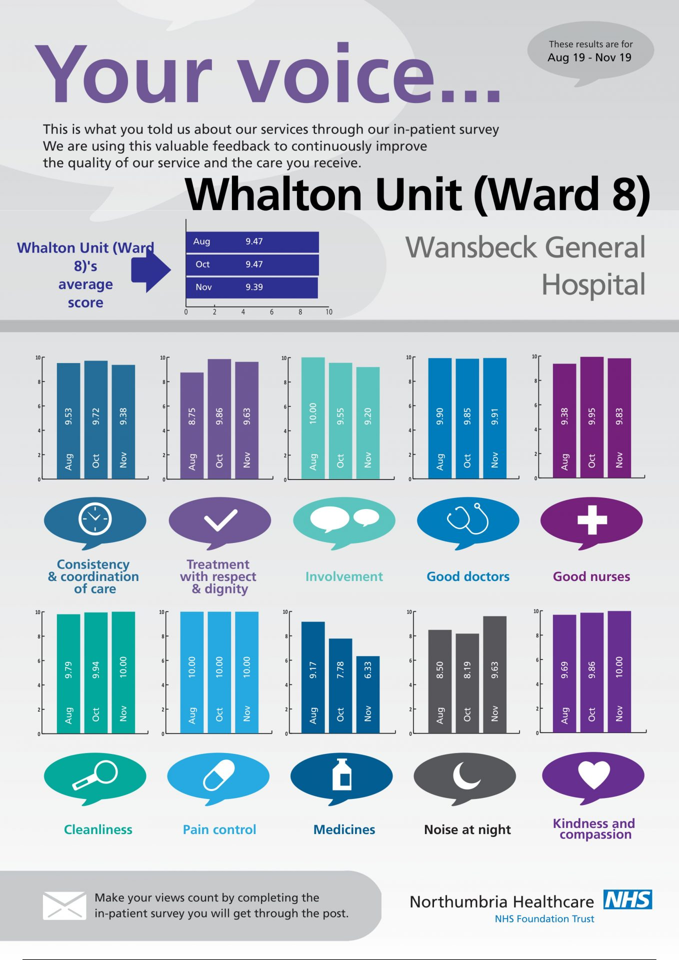 Wansbeck General Hospital - Whalton Unit (Ward 8)-1