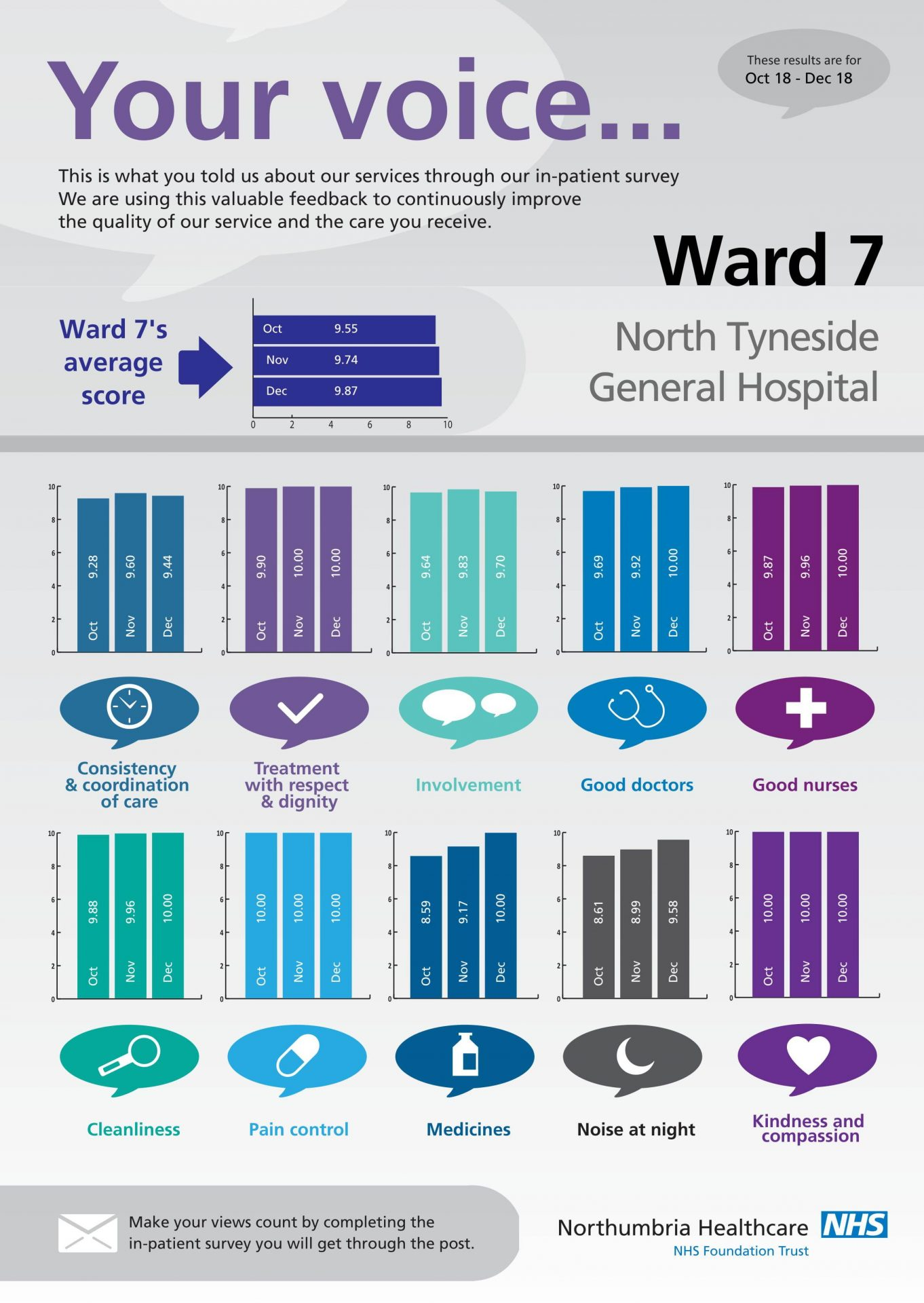 North Tyneside General Hospital - Ward 7-1
