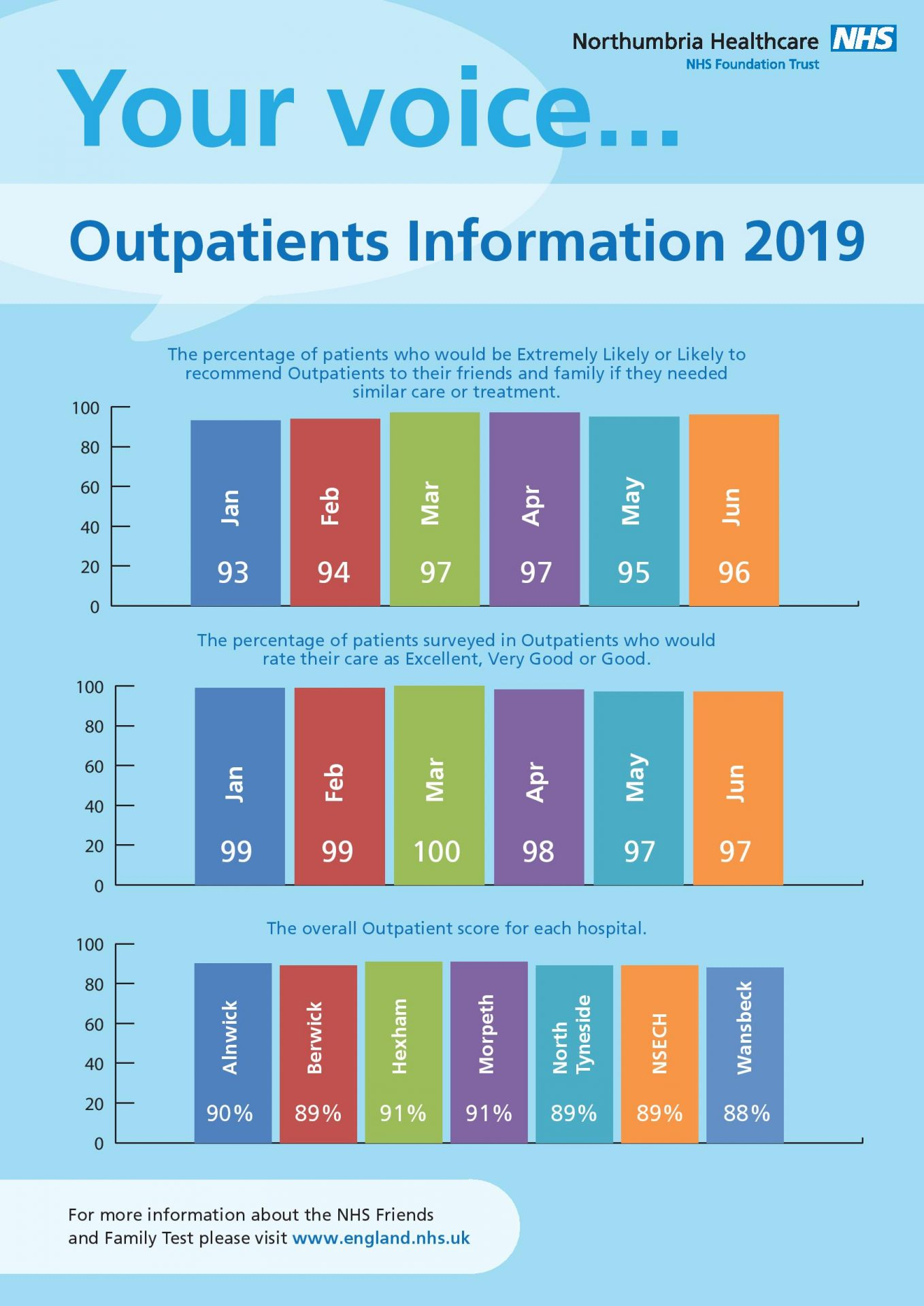 Friends and Family Test Information OUTPATIENTS Jan - Jun 2019