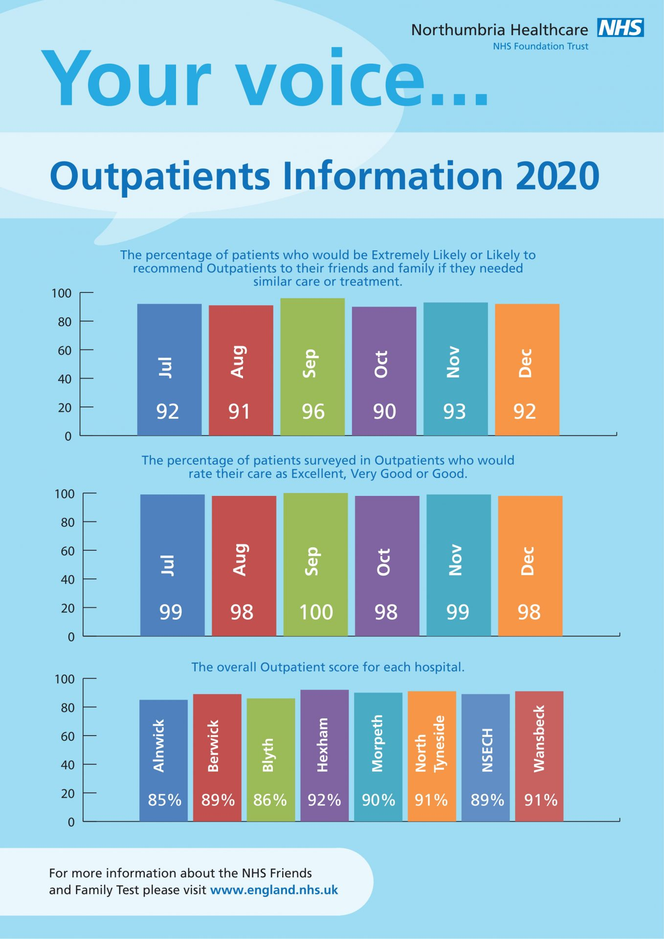Friends and Family Test Information OUTPATIENTS Jul - Dec 2020